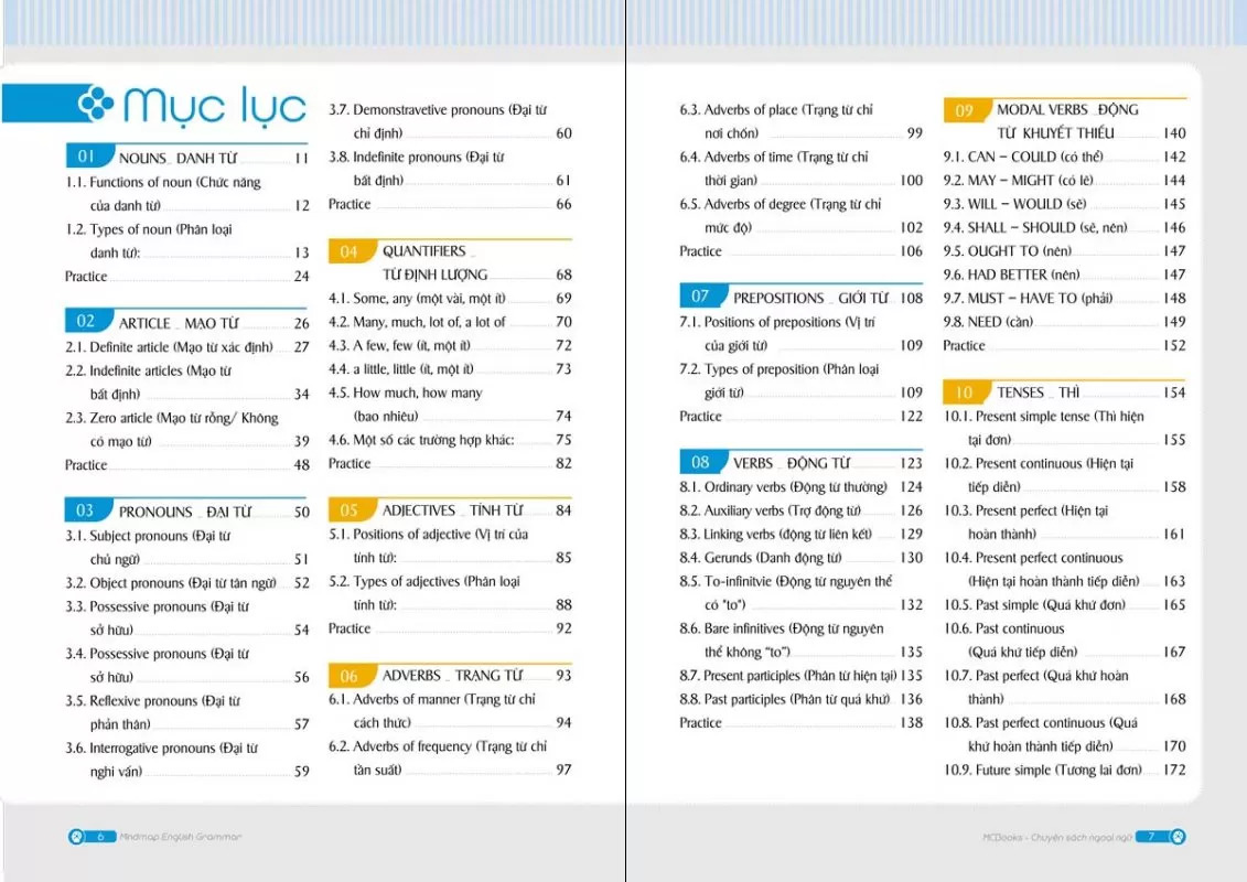 Mục lục cuốn sách Mindmap English Grammar