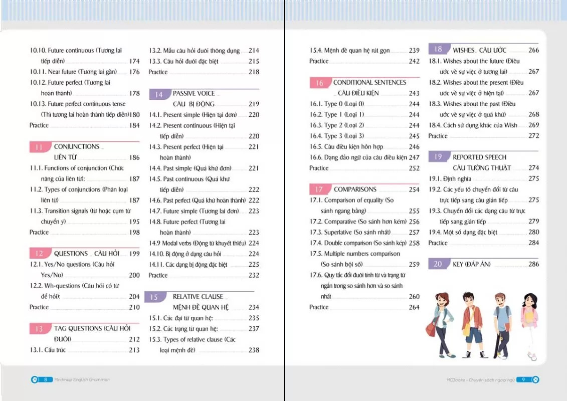 Mind map English Grammar - Ngữ pháp tiếng Anh bằng sơ đồ tư duy
