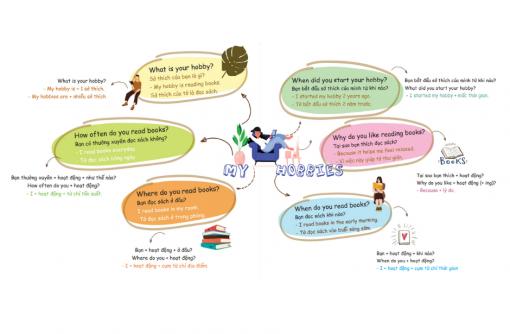 Học mẫu câu giao tiếp tiếng Anh thông dụng trong từng chủ đề